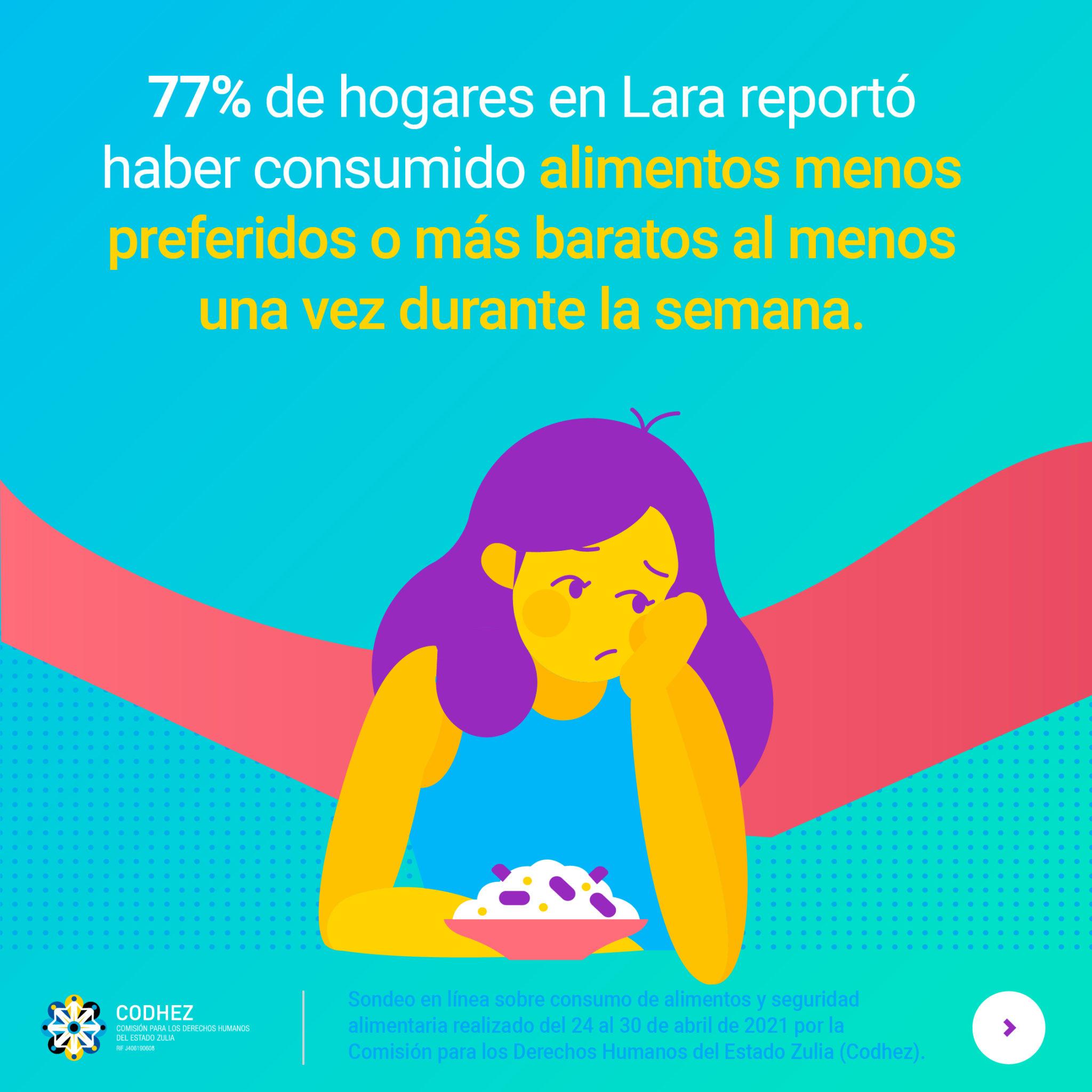 73% de hogares en Lara experimenta dificultades para acceder a los alimentos
