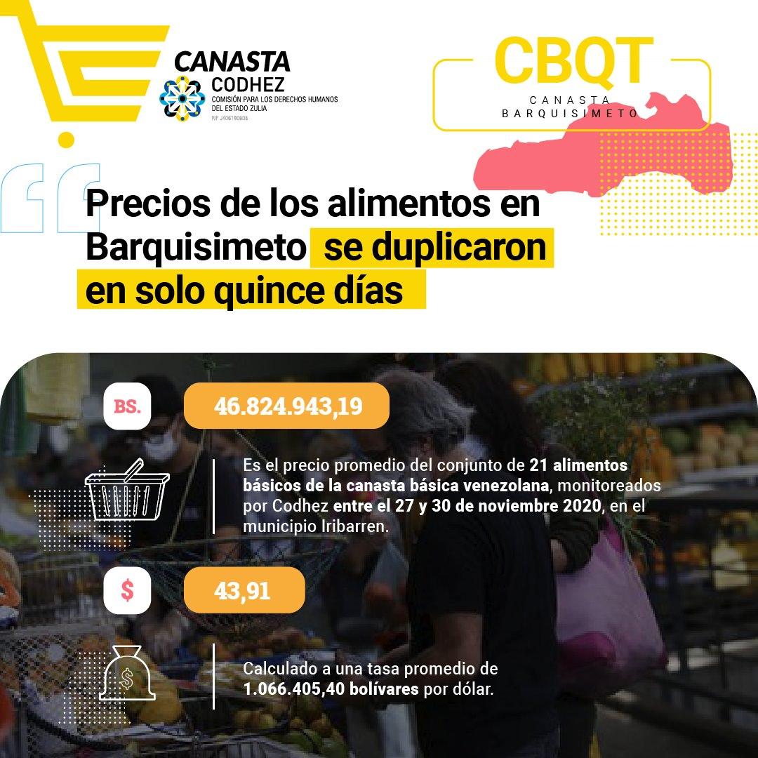 Costo de los alimentos en Barquisimeto se duplicó en solo 15 días