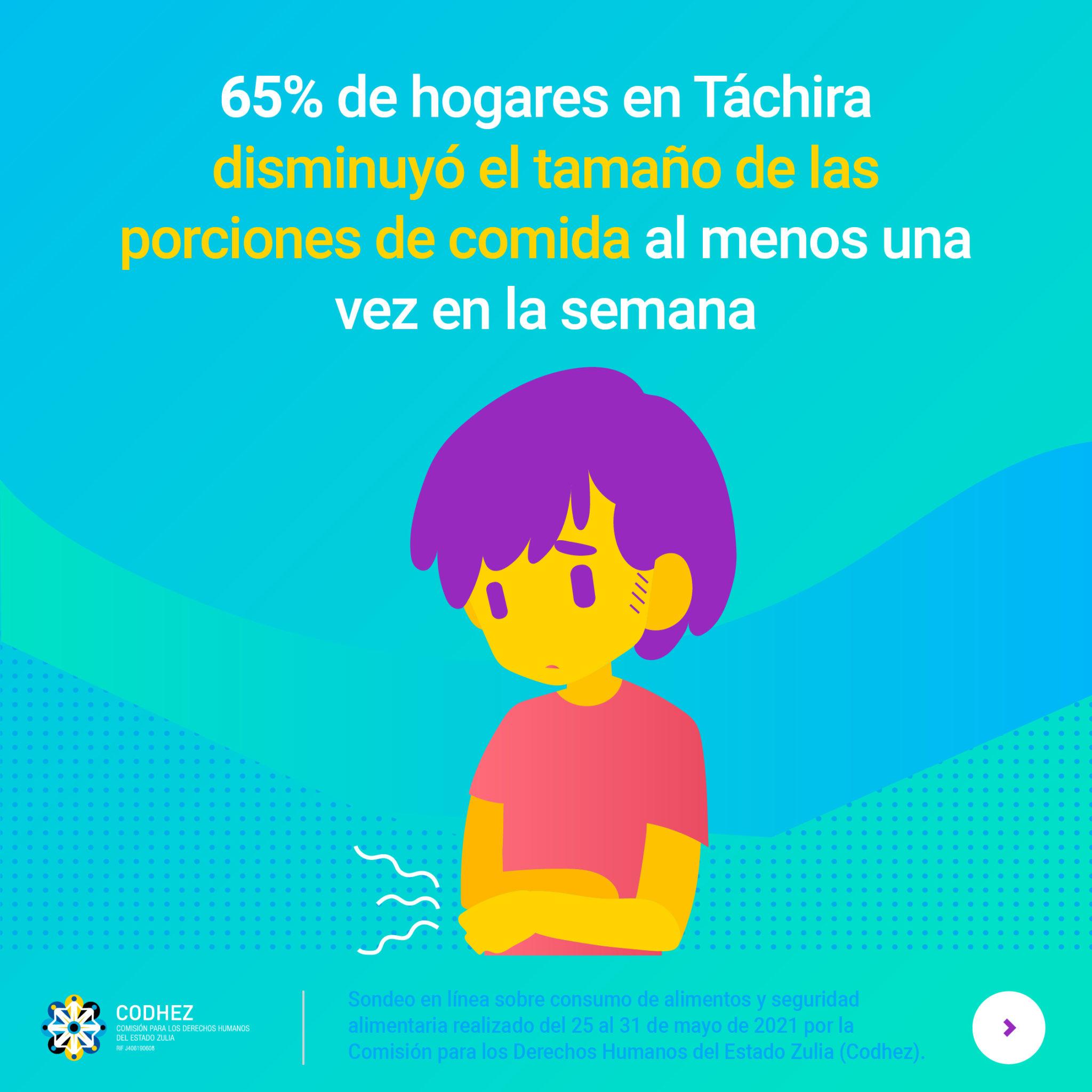 65% de hogares de Táchira disminuye el tamaño de porciones de comida al menos una vez en la semana