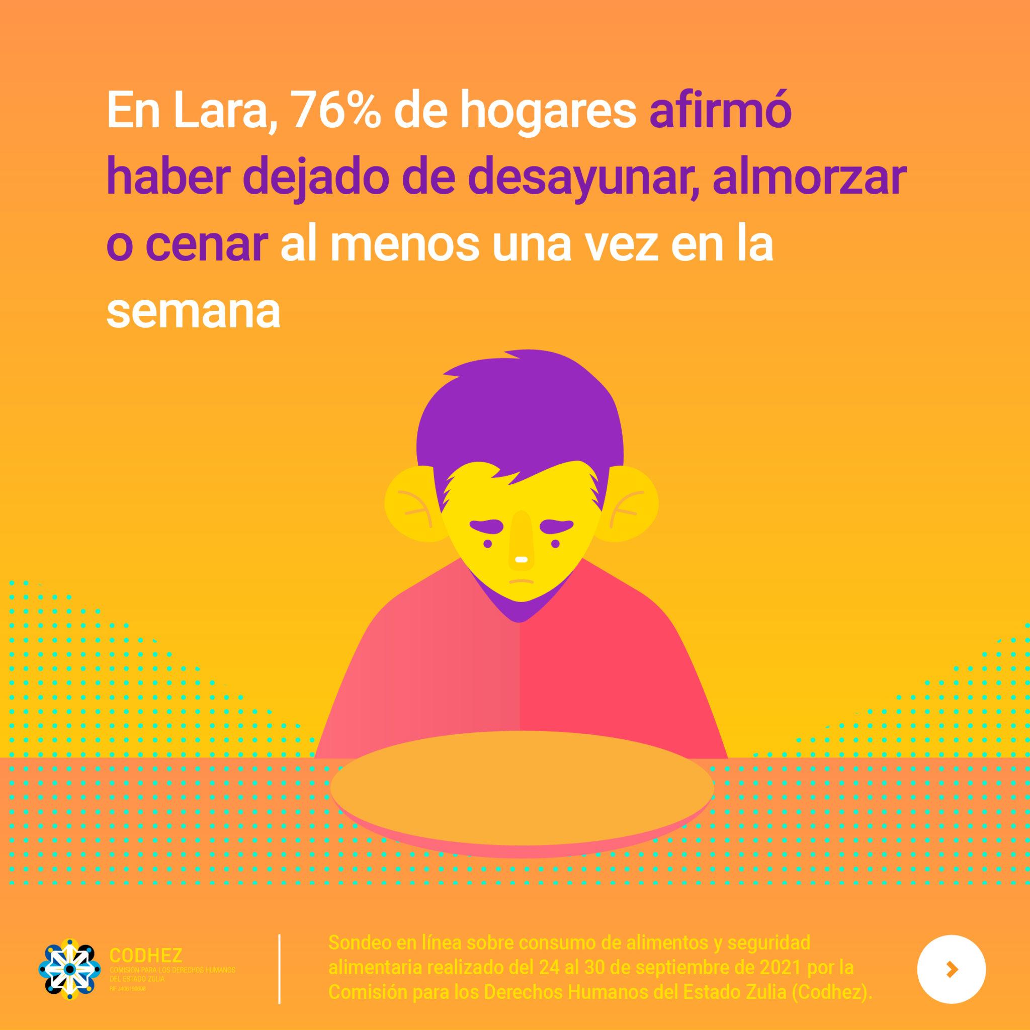 Casi la mitad de los hogares en Lara depende de la ayuda de familiares en el exterior para poder alimentarse